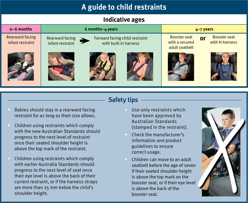 Car Seat Rules In Qld