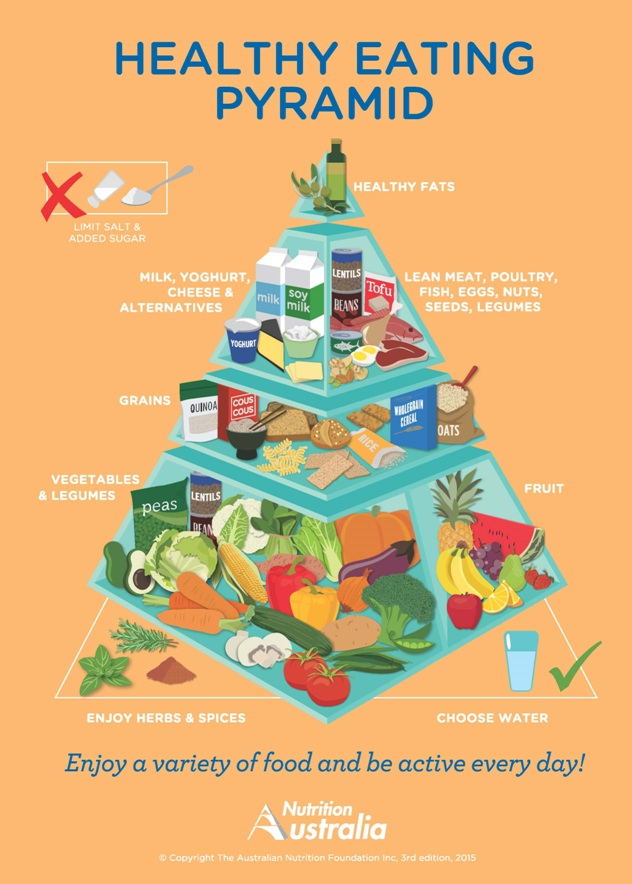 HealthyEatingPyramid2015-med_0
